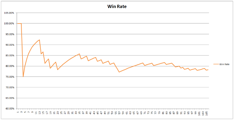 win-rate